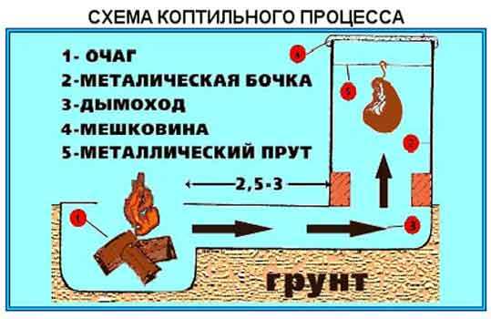 схема коптильного процесса